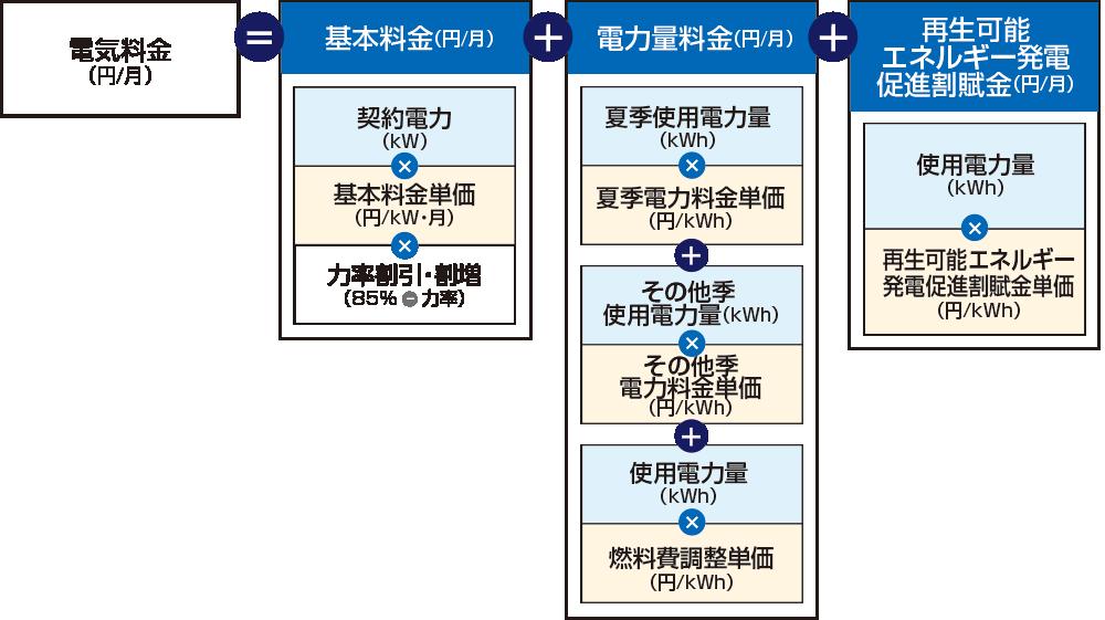 電気料金の基本構造